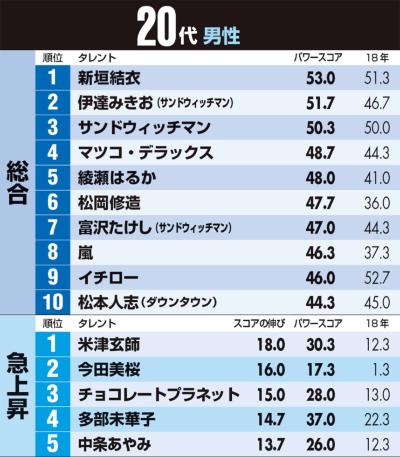 男性編 30代以下はサンド、40代以上は深田恭子が人気(画像)