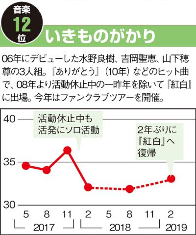 音楽編 トップの嵐に続くサザン 急上昇は米津とキンプリ(画像)