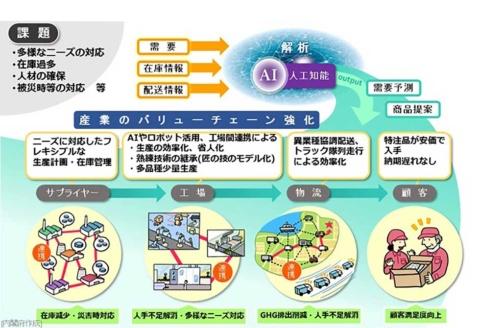 内閣府公式サイトに掲示されたSciety5.0を説明するページの一部