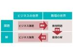 生き残りに不可欠なDXを推進できる「人材の確保方法」まとめ記事(画像)
