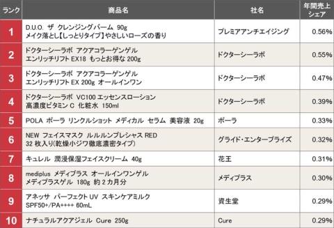 Amazon.co.jpの「スキンケア・基礎化粧品」カテゴリーの18年度年間商品売り上げランキング(集計期間は2018年4~2019年3月。Nintのデータを基に作成)