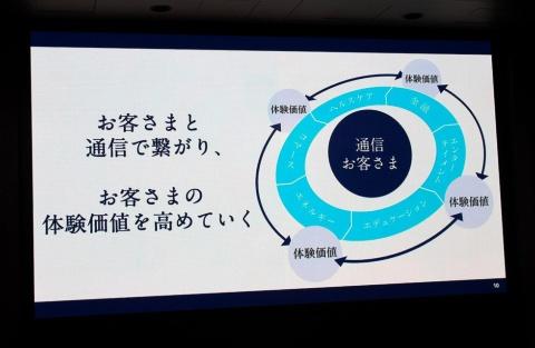 高橋社長の体制となったKDDIは、通信事業の顧客に対し、各種の生活系サービスを提供して事業を拡大していく「通信とライフデザインの融合」に力を入れている