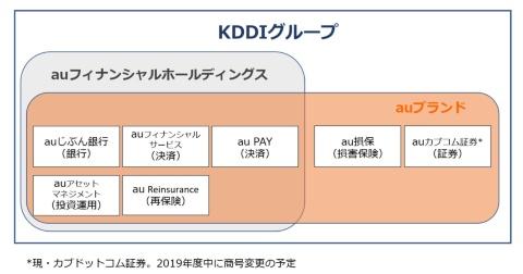 KDDIグループ内の金融事業をauブランドに統一した。*現・カブドットコム証券。2019年度中に商号変更の予定