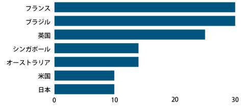 世界各国の2018年の有休取得日数