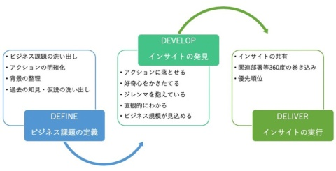 インサイトを発見し、実行に移すための3Dフレームワーク。良質なインサイトを発見する準備段階の「DEFINEフェーズ」、実際に発見する「DEVELOPフェーズ」、インサイトをマーケティング施策に落とし込む「DELIVERフェーズ」に分けられる