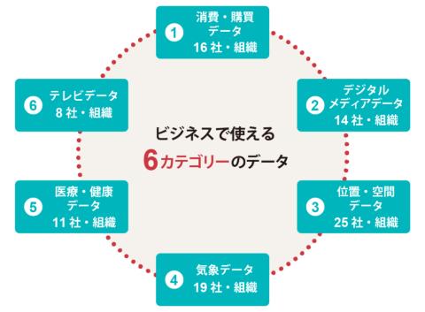 (日本データ取引所と共同作成)