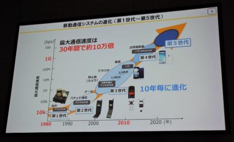 トラフィック増に対処するべく、モバイル通信規格は5世代にわたって進化を遂げてきた。「ワイヤレス・テクノロジー・パーク2019」での総務省講演の資料より