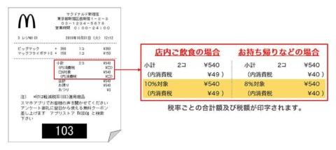 マクドナルドは商品のうち3割は10円の値上げ、7割は増税前価格に据え置く。レシートの表示は税込み価格(合計金額)は同じでも、店内飲食と持ち帰りで「内消費税」の金額が異なる。軽減税率適用商品の場合、商品単価の横に「*」マークが付いている
