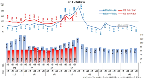 クロモノ家電市場全体の動向。赤色の折れ線が19年の前年同週比、青色が前回の消費増税時の前年同週比。下の棒グラフは「13年12月第1週の販売台数を100」としたときの指数の推移