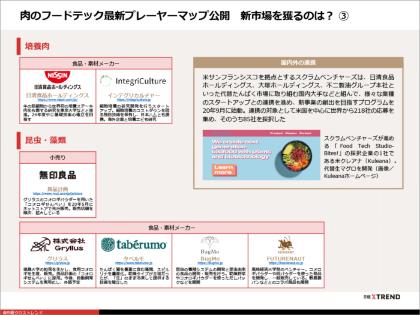 パワポまとめ「肉のフードテック最新プレーヤーマップ」(画像)