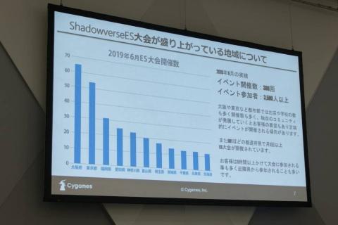 Shadowverse ES大会は、8割の都道府県で月1回以上イベントが開催されており、他の都道府県からの参加者も少なくない