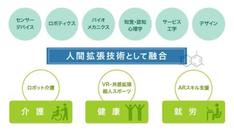 人間拡張研究センターの専門領域と応用分野の例(産総研の資料を基に編集部で作製)