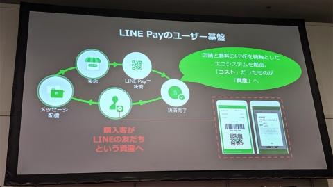 約8100万人に上る「LINE」アプリの半数近い3600万人が「LINE Pay」アプリを利用している