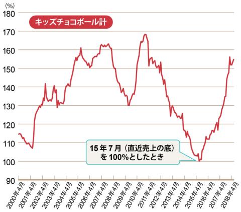 チョコボールの売り上げグラフ(2000年4月から2018年4月まで)