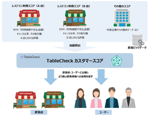 構想中のTableCheckカスタマースコアの概要図