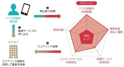 「新生銀行スマートマネーレンディング」の仕組み。※NTTドコモの2019年8月29日付けプレスリリース「金融機関向けに『ドコモ レンディングプラットフォーム』の提供を開始」の図を基に作成