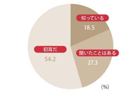 信用スコア認知度(n=444)