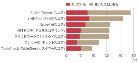 信用スコア各社のサービス認知度(n=203)