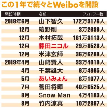 木村拓哉や山下智久も 中国SNS「Weibo」に続々参戦する理由(画像)