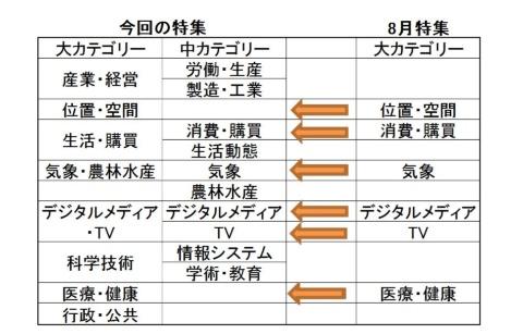 8月特集と今回の特集のカテゴリーの整理(日本データ取引所と共同作成)
