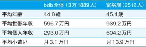 ●「富裕層」の平均小遣いは月13.9万円!