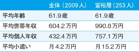 ●小遣い月15.2万円の富裕層はこんな人たち