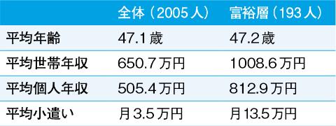 ●小遣い月13.5万円の男性40代後半の富裕層はこんな人たち