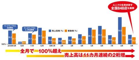 ■ワークマン全店の売上高・客数前年比