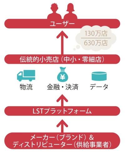 LST(零售通:Ling Shou Tong)のビジネスモデル。日本企業はLSTのプラットフォームに商品を預ければ、これまで手が届かなかった中国の地方の消費者にアプローチできる