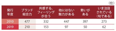 アイリスオーヤマのブランドランキング(2010、19年)/ブランド・ジャパン(一般生活者編)より
