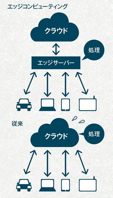 エッジ側に構築したサーバー上で処理を行うことで、ネットワークトラフィックの影響無しでデータを活用できる。クラウドとの通信はエッジサーバーから行うので安全性も高い