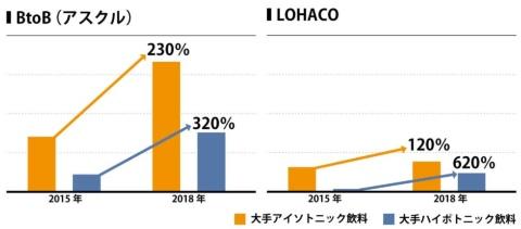 アスクル(BtoB)とロハコにおける、大手ブランドのアイソトニック飲料とハイポトニック飲料の販売量の変化(15年と18年の6~8月度の売り上げ比較:容量500ミリリットル)