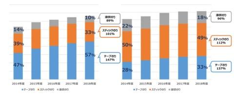 ■ 【図1】アスクルにおけるのりの種類別販売推移(左は売り上げ、右は購入者数)