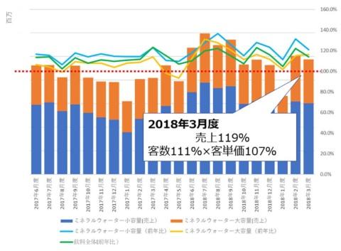 アスクルにおける水カテゴリーの販売実績の推移。18年3月度は前年比119%と、2桁成長を続けていた