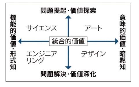 延岡氏が提唱する「SEDAモデル」。サイエンスやエンジニアリングに加え、デザインやアートの考え方までも統合することで、新たな顧客価値を生む(延岡健太郎氏の資料による)