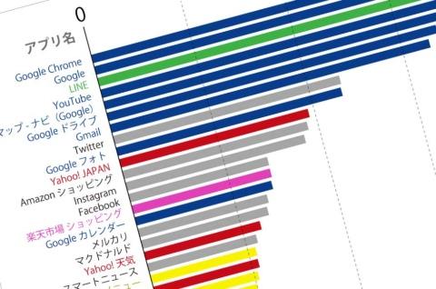 スーパーアプリ最強連合はLINE+ヤフー、最大の壁はグーグル(画像)
