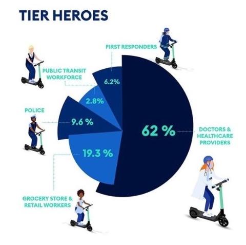 TIERによるエッセンシャルワーカー向けのサービス利用者の属性分布(出典:TIERインスタグラムより)