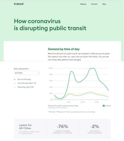 Transitの新型コロナウイルス関連データサイト。公共交通機関の時間帯別の需要推移など、多くのデータを公開している。上画像の4月21日時点の最新データでは、通常時と比較した現在の需要は76%減と、衝撃的な数字に