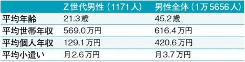 ●Z世代男性の平均小遣いは月2.6万円
