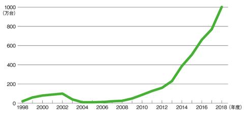 ●instaxシリーズ販売推移(国内+海外)