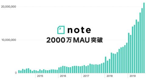 急成長中のメディアプラットフォーム「note」(提供/ピースオブケイク)