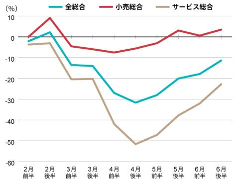 1月後半(コロナ感染拡大前)からの変化率