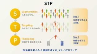 マーケティング戦略の基本中の基本「STP」とは