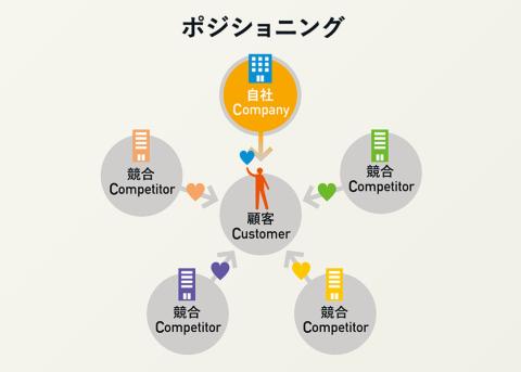 「Customer(顧客)」「Company(自社)」「Competitor(競合)」の3つの頭文字のCを取った用語で、戦略立案を支援するためのフレームワーク。STP分析における「P=ポジショニング」を考える上で大変役立つ考え方だ(画像提供/博報堂)
