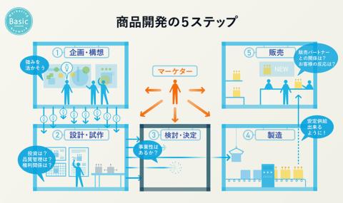 「企画・構想」「設計・試作」「検討・決定」「製造」「販売」の5ステップで商品開発は進める(画像提供/博報堂)
