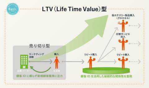 デジタルテクノロジーの登場によって、サービス開発を通じた企業と生活者の関係性を強めて、LTV(ライフ・タイム・バリュー)を拡大させる取り組みがしやすくなっている(画像提供/博報堂)