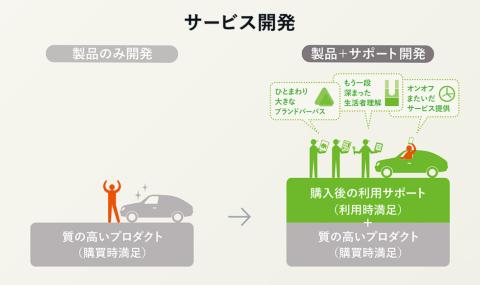 サービスとは、そもそも製品を購入した生活者に対し、満足度を高めるために提供される(画像提供/博報堂)