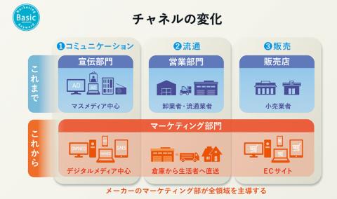 チャネルには、生活者に商品の価値を伝える「コミュニケーション」、商品を倉庫から広く物理的に移動させる「流通」、そして店舗などを通じて生活者の手元へ届ける「販売」の3つがある(画像提供/博報堂)
