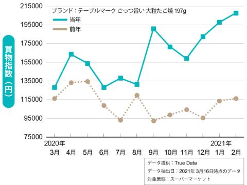 「ごっつ旨い 大粒たこ焼」の買物指数を19年3月から20年2月、20年3月から21年2月の期間で比較した。データ提供:True Data データ。抽出日:21年3月16日時点
