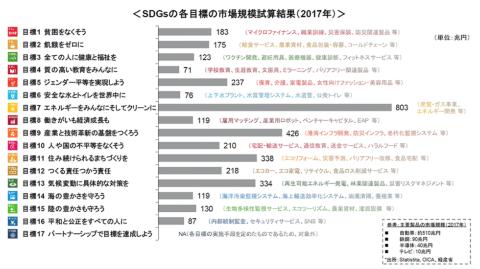 出所/デロイト トーマツ グループ:SDGsの各目標の市場規模試算結果(2017年)